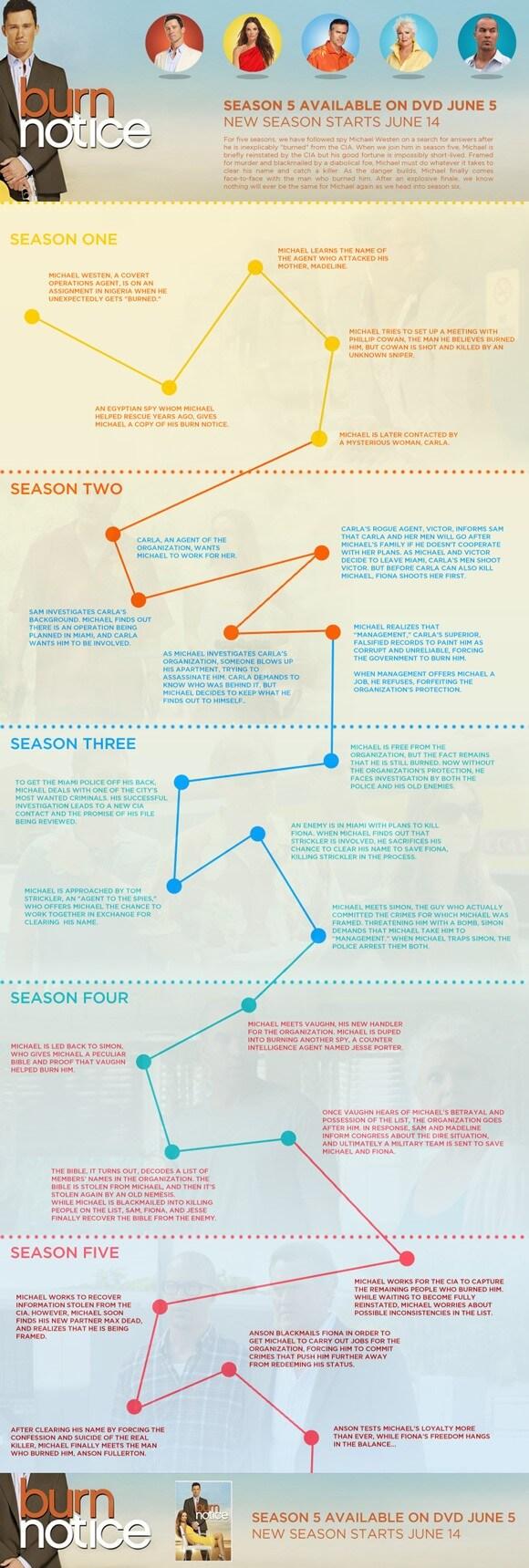 Burn Notice Infographic