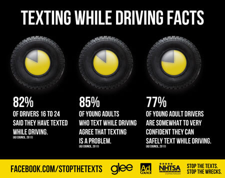 Texting Facts