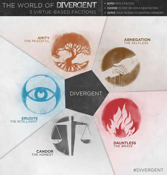 Divergent Infographic - The Five Factions