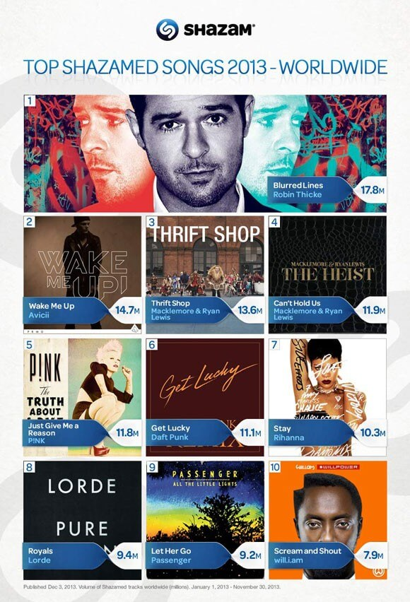 2013 Top Shazamed Songs and 2014 Predictions